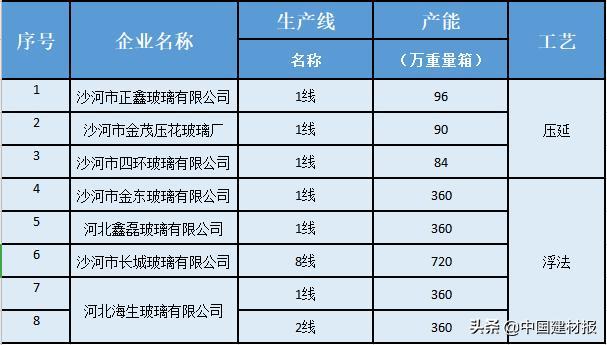 """""""河北省沙河市化解玻璃产能基金""""调研系列报道(1)去产能基金,八轮收了近18亿元-今日股票_股票分析_股票吧"""