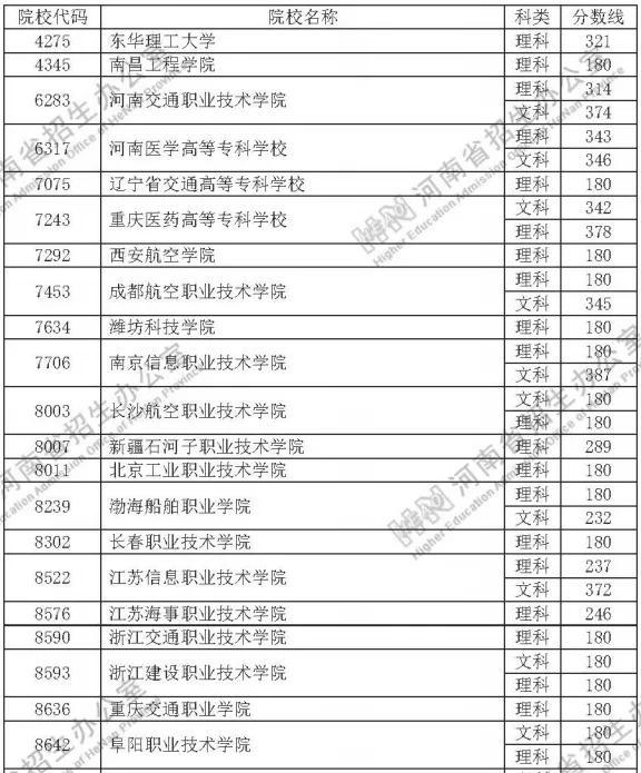 速看!定向培养士官院校2020年在河南省招生体检、口试掌握分数线宣布插图
