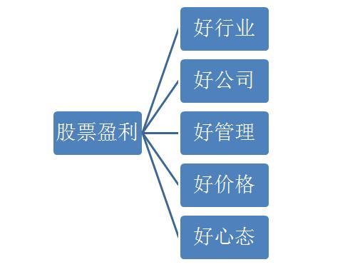 股票收益率计算公式,股市万能公式:股票盈利=好行业+好公司+好管理+好价格+好心态