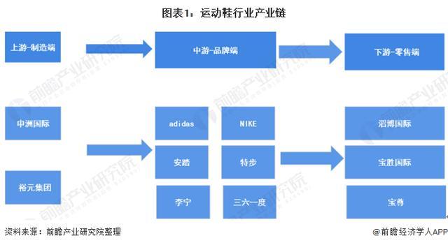 2020年中国运动鞋产业全景图谱