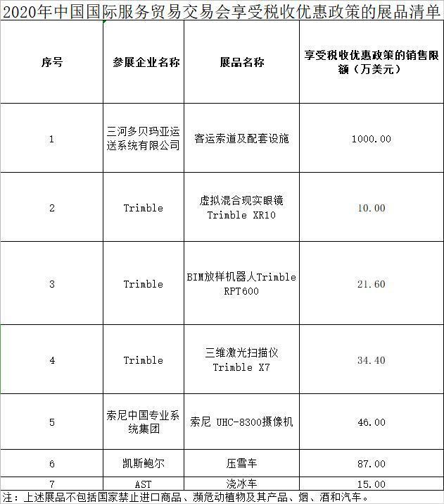 财政部等三部委:服贸会展期内销售的这些进口展品免征关税