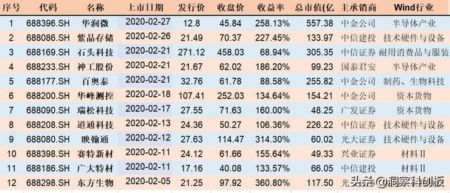 2月上市股票,春节后科创板发行新股12家,10家已翻倍