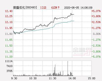 荣盛石化大幅拉升4.15% 股价创近2个月新高
