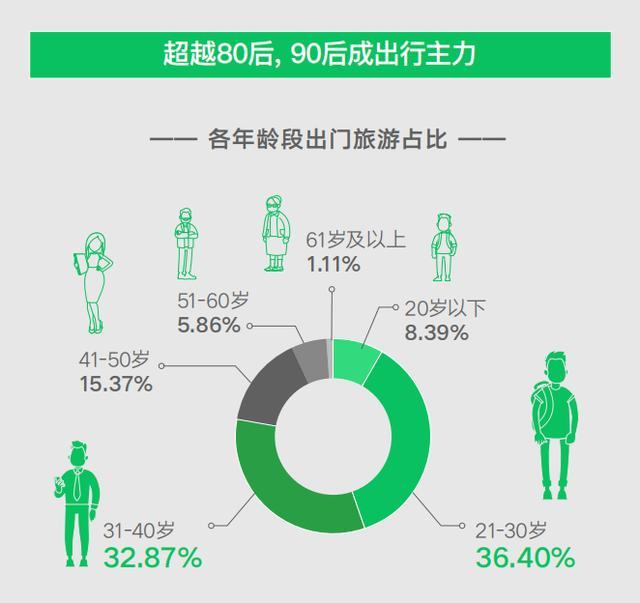 2020微信群端午出游大数据:微信群支付笔数同比增长43%,90后最爱出游-微信群群发布-iqzg.com