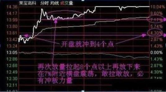 """我是如何从亏损10万到赚回300万,只因死记""""开盘冲3到5,横7竖8是猛虎"""",稳定的投资-今日股票_股票分析_股票吧"""