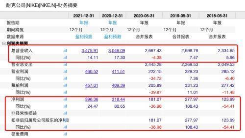 疫情冲击 耐克、彪马都巨头都亏惨了!李宁却大赚6.83亿 股价应声大涨-今日股票_股票分析_股票吧