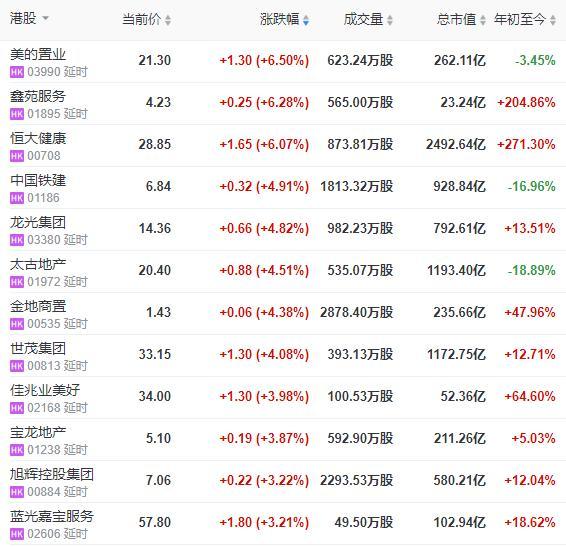 地产股收盘|恒指微涨0.65% 复星旅文跌近7%-今日股票_股票分析_股票吧