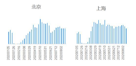 贝壳研究院:上周18城二手房成交量环比下降3.4%-今日股票_股票分析_股票吧