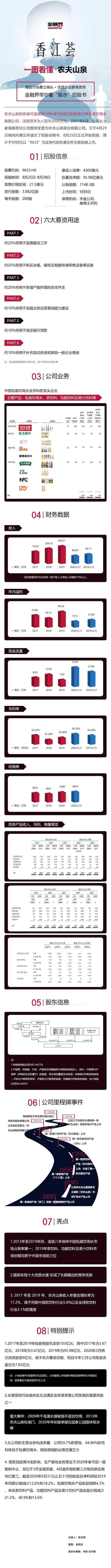 一图看懂农夫山泉赴港上市:市值超过三桶油 中国首富又要易主【www.smxdc.net】