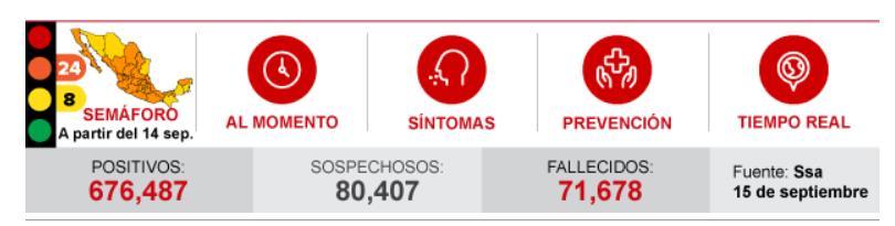 墨西哥全国确诊新冠肺炎病例676487例-第1张