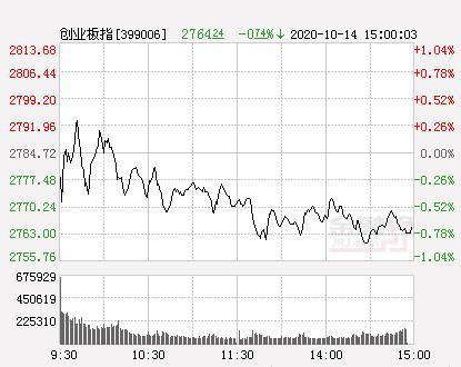 收评:沪指跌0.56%止步三连阳 风能板块逆市走高