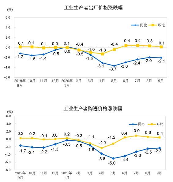 统计局:9月份工业生产者出厂价格(PPI)同比下降2.1%
