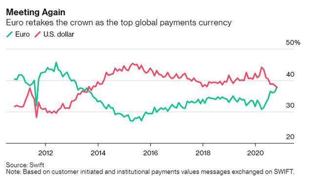 2013年来首次 欧元将美元赶下全球支付货币宝座