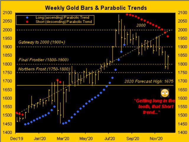 2021年黄金价格将会上涨