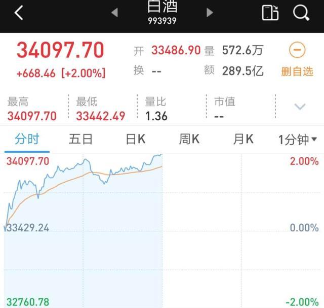 白酒股再大涨!贵州茅台去年营收近千亿,盘中股价破2000