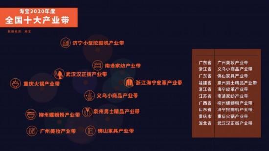 淘宝公布年度十大爆款产业带:东部韧性强,中、西部爆发式增长