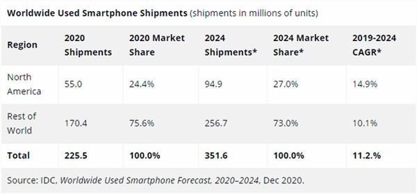 IDC:2020年全球二手智能手机预测