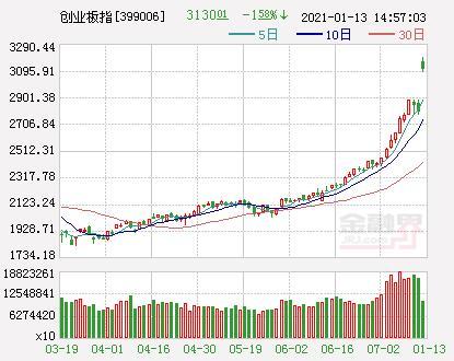 A股三大股指竞相高开走强创业板指数跌近1%