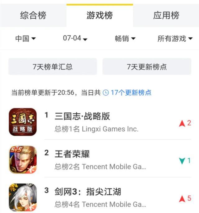跻身畅销榜Top3,《剑网3:指尖江湖》后劲从何而来?