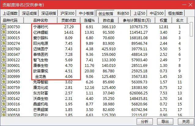 今日创业板股票暴涨4%,但多少人跑赢指数值了?