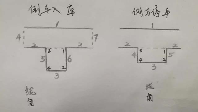 只要掌握这5个技巧,科目二满分过!插图(3)
