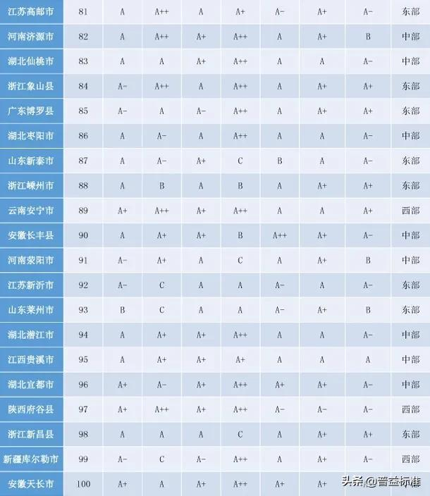 「头条」2020权威全国百强县名单出炉插图5