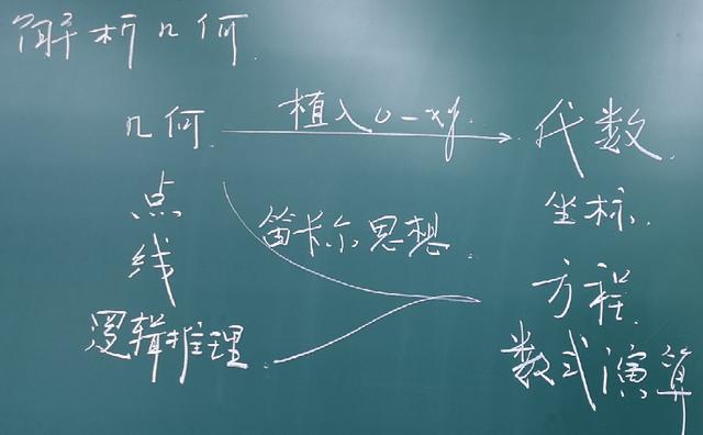 直线与方程-解析几何-必修二-高中数学-教学板书集