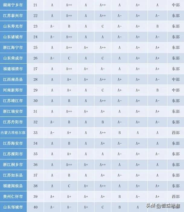 「头条」2020权威全国百强县名单出炉插图2