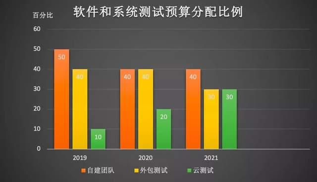 云测试预算占比增至30%:企业降本增效的突围与数字化的嬗变