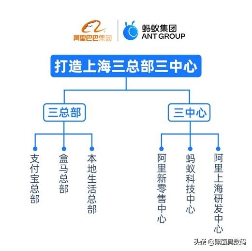 阿里牵手上海! 10月9日阿里巴巴和上海市政府正式宣布在上海建立阿里巴巴三总三中。支付宝总部,盒马总部,本地生活总部,阿里新零售中心,蚂蚁科技中心,阿里上海研发中心。可以说阿里打半条命都放在了上海,所