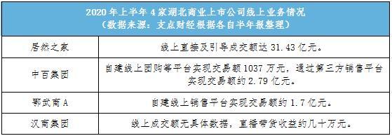 """<b>4家湖北商业上市公司新业务PK;饿了么正式上线""""百亿补贴""""</b>"""