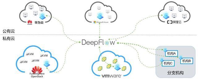 DeepFlow助力地产企业统一管理5朵云 简化混合云网络监控