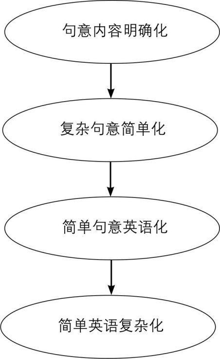 高考英语句子写作核心策略