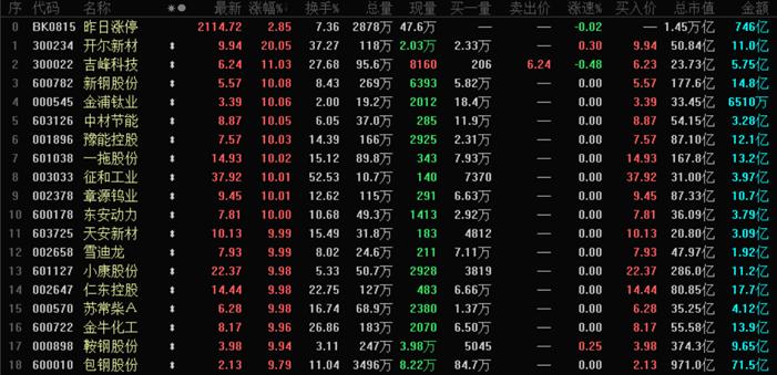 猎人X:最近,这个模式很赚钱